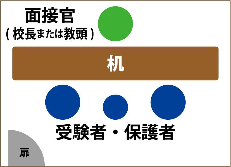 東京農業大学稲花小学校受験 しながわ・目黒こどもスクール